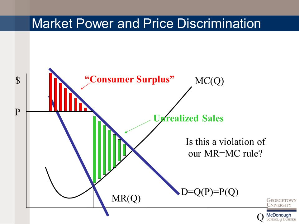 MC(Q) $ Q Market Power and Price Discrimination P D=Q(P)=P(Q) MR(Q) Consumer Surplus Unrealized Sales Is this a violation of our MR=MC rule