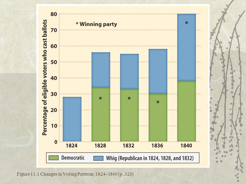 Figure 11.1 Changes in Voting Patterns, 1824–1840 (p. 320)