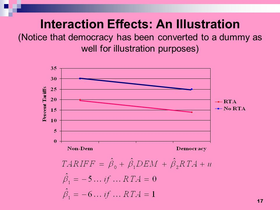 17 Interaction Effects: An Illustration (Notice that democracy has been converted to a dummy as well for illustration purposes)