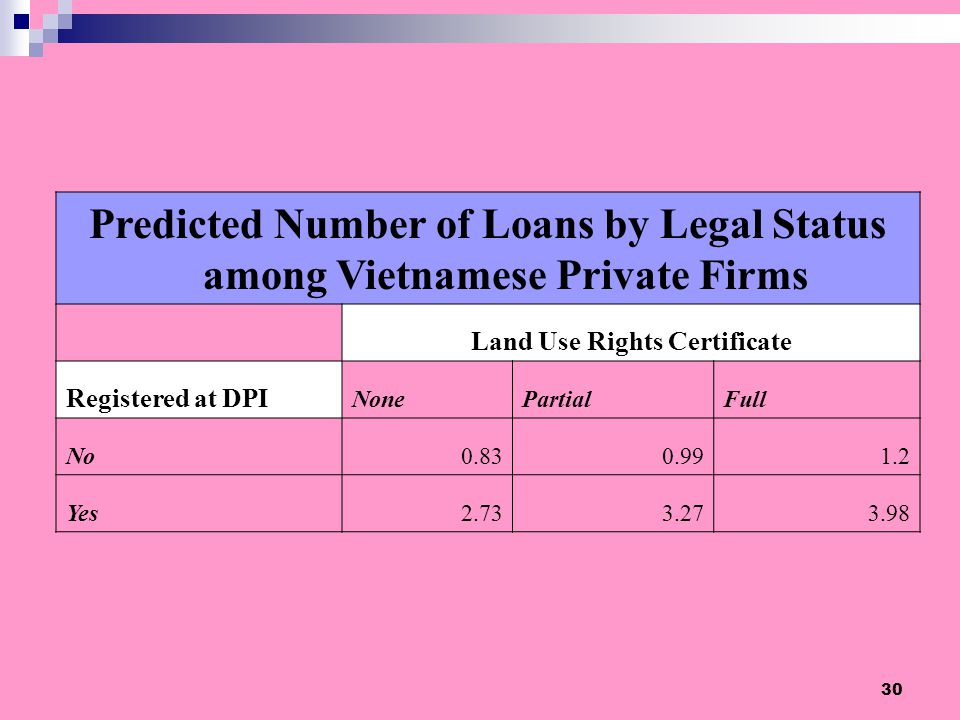 30 Predicted Number of Loans by Legal Status among Vietnamese Private Firms Land Use Rights Certificate Registered at DPI NonePartialFull No0.830.991.