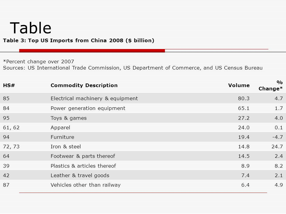 Table Table 3: Top US Imports from China 2008 ($ billion) *Percent change over 2007 Sources: US International Trade Commission, US Department of Commerce, and US Census Bureau HS#Commodity DescriptionVolume % Change* 85Electrical machinery & equipment80.34.7 84Power generation equipment65.11.7 95Toys & games27.24.0 61, 62Apparel24.00.1 94Furniture19.4-4.7 72, 73Iron & steel14.824.7 64Footwear & parts thereof14.52.4 39Plastics & articles thereof8.98.2 42Leather & travel goods7.42.1 87Vehicles other than railway6.44.9