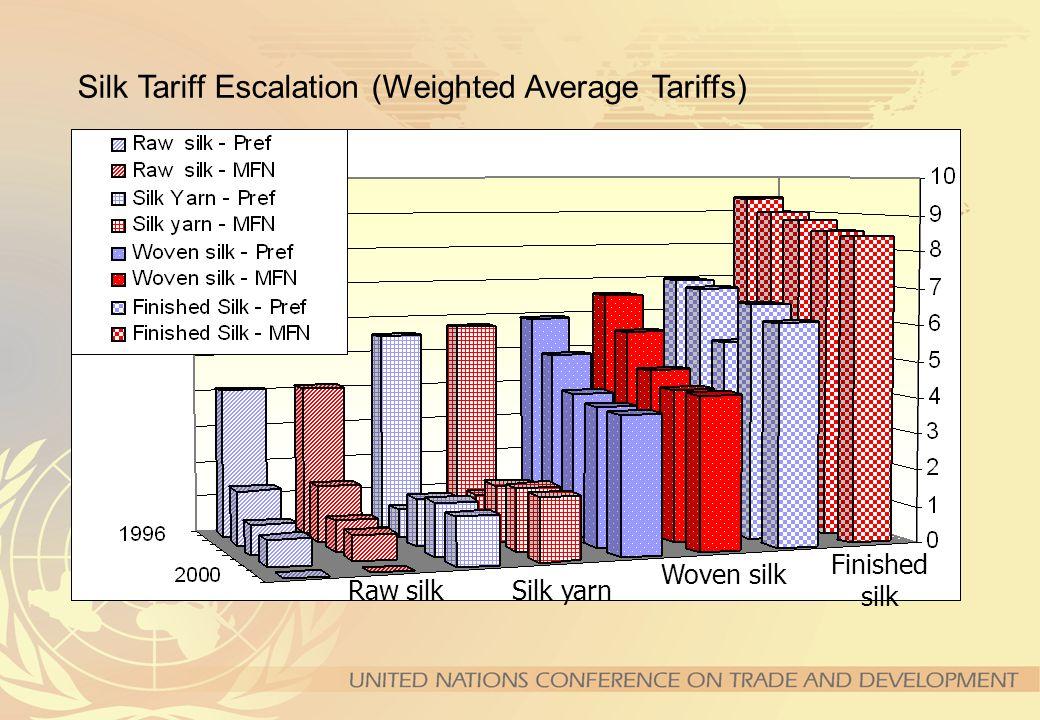 Raw Yarn Woven Finished Incidence of Tariff Peaks