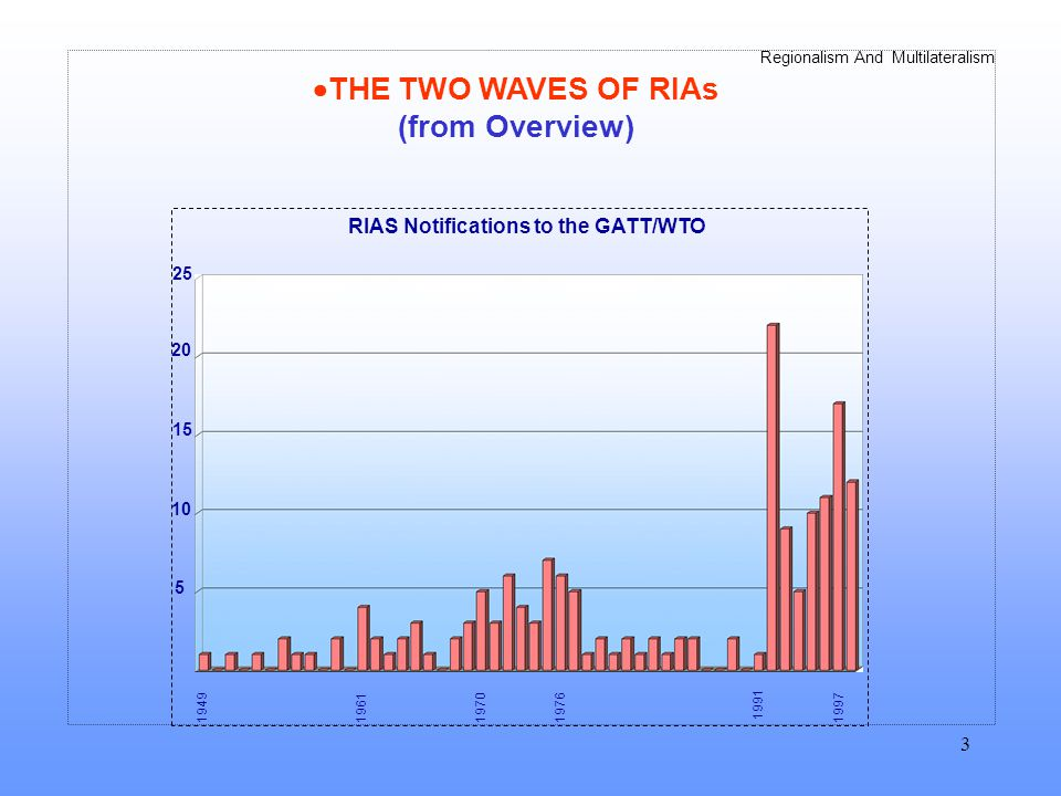 Regionalism And Multilateralism 3 THE TWO WAVES OF RIAs (from Overview) RIAS Notifications to the GATT/WTO