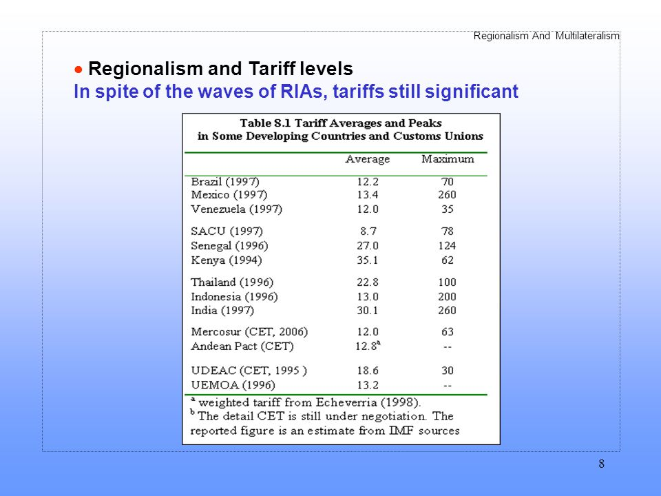 Regionalism And Multilateralism 8 Regionalism and Tariff levels In spite of the waves of RIAs, tariffs still significant