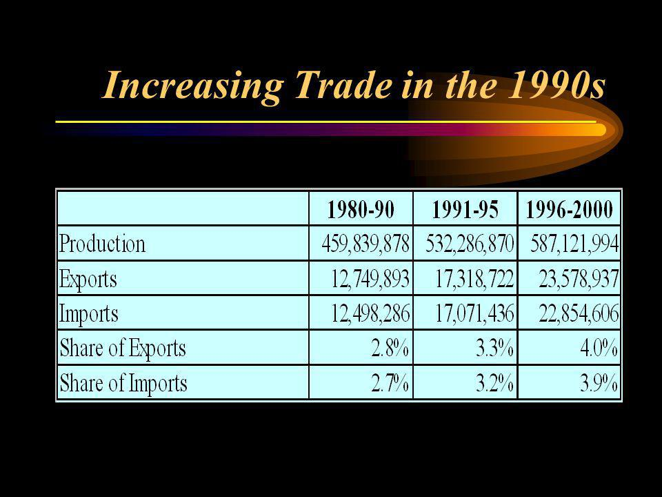 Increasing Trade in the 1990s