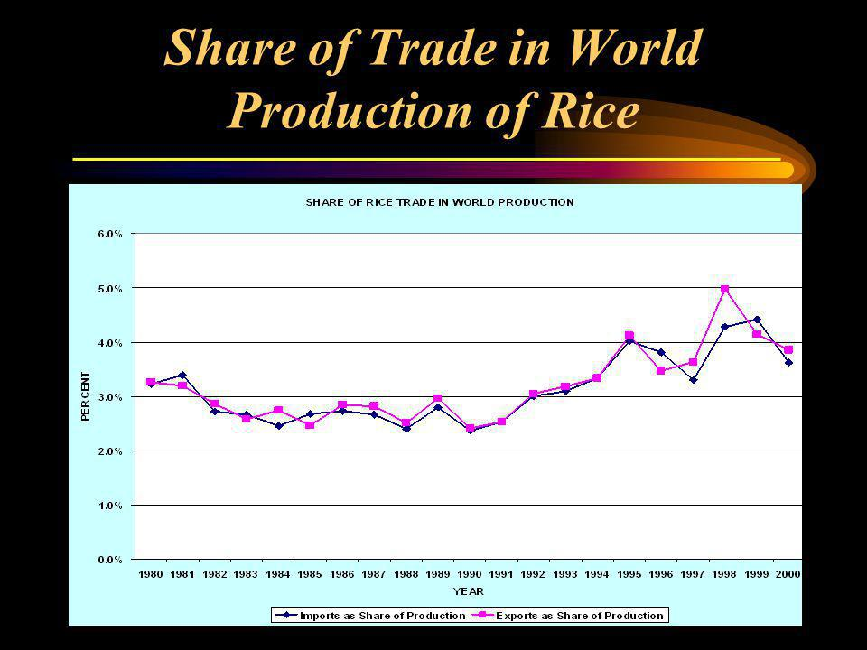 Share of Trade in World Production of Rice