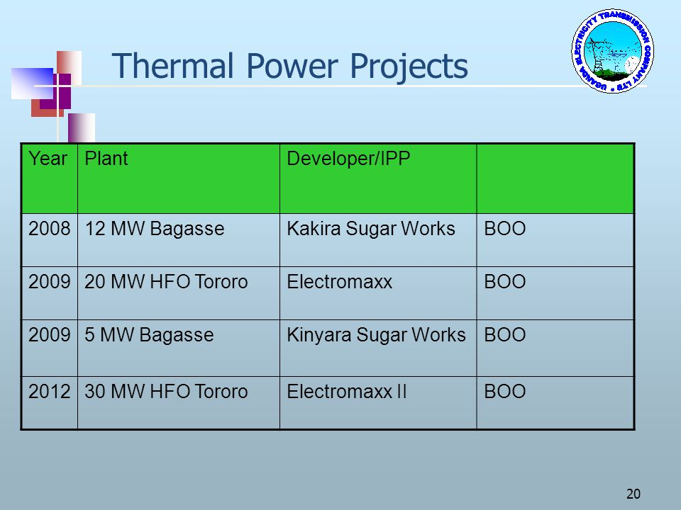 20 Thermal Power Projects YearPlantDeveloper/IPP 200812 MW BagasseKakira Sugar WorksBOO 200920 MW HFO TororoElectromaxxBOO 20095 MW BagasseKinyara Sug