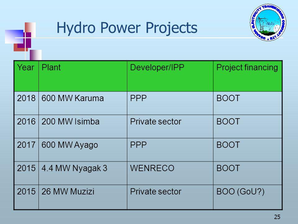 25 Hydro Power Projects YearPlantDeveloper/IPPProject financing 2018600 MW KarumaPPPBOOT 2016200 MW IsimbaPrivate sectorBOOT 2017600 MW AyagoPPPBOOT 2