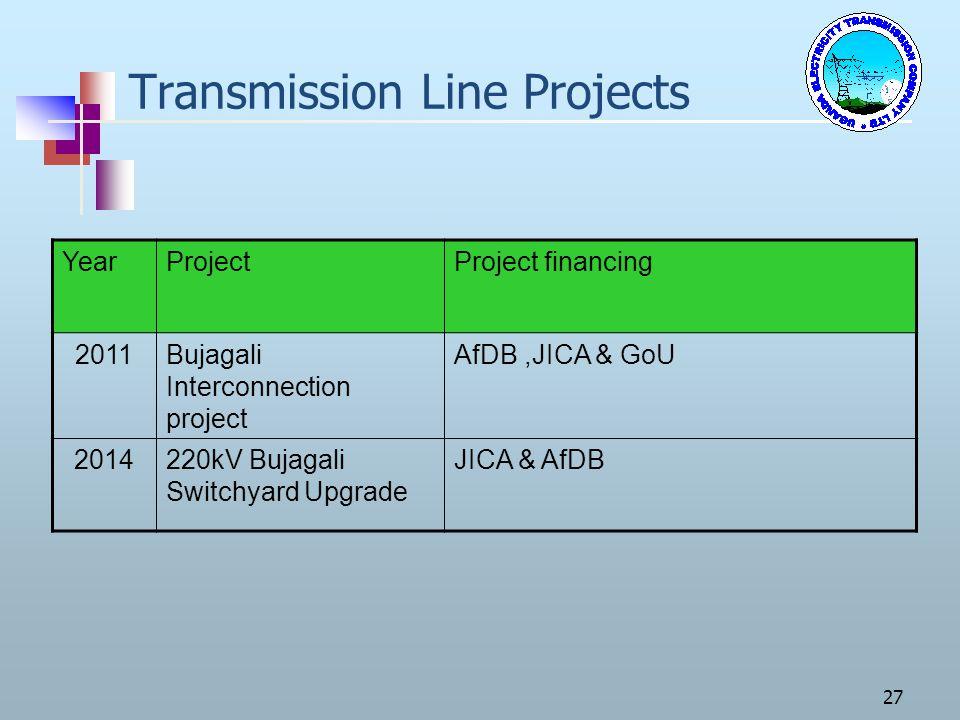 27 Transmission Line Projects YearProjectProject financing 2011Bujagali Interconnection project AfDB,JICA & GoU 2014220kV Bujagali Switchyard Upgrade