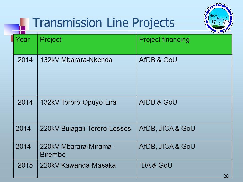 28 Transmission Line Projects YearProjectProject financing 2014132kV Mbarara-NkendaAfDB & GoU 2014132kV Tororo-Opuyo-LiraAfDB & GoU 2014220kV Bujagali