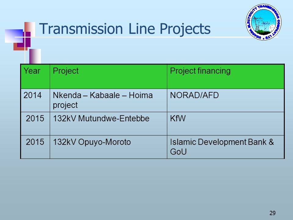 29 Transmission Line Projects YearProjectProject financing 2014Nkenda – Kabaale – Hoima project NORAD/AFD 2015132kV Mutundwe-EntebbeKfW 2015132kV Opuy