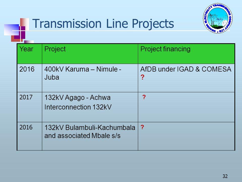 32 Transmission Line Projects YearProjectProject financing 2016400kV Karuma – Nimule - Juba AfDB under IGAD & COMESA ? 2017 132kV Agago - Achwa Interc