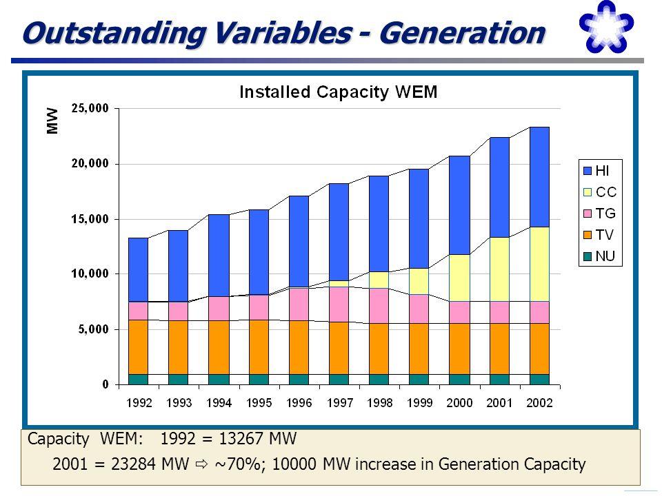 3 Installed Capacity 24 GW Generation 2002 80 TWh 500 kV 9.100 km 220/132 kV 12.000 km WEM - Participants Generators 53 Distributors 63 Large Consumers Ma 302 Large Consumers Mi 2006 Transmission COs 10 Traders 4 Wholesale Electrical Market - 2002
