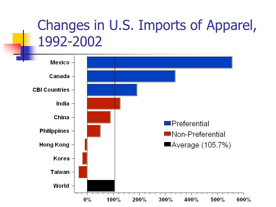 Changes in U.S. Imports of Apparel, 1992-2002