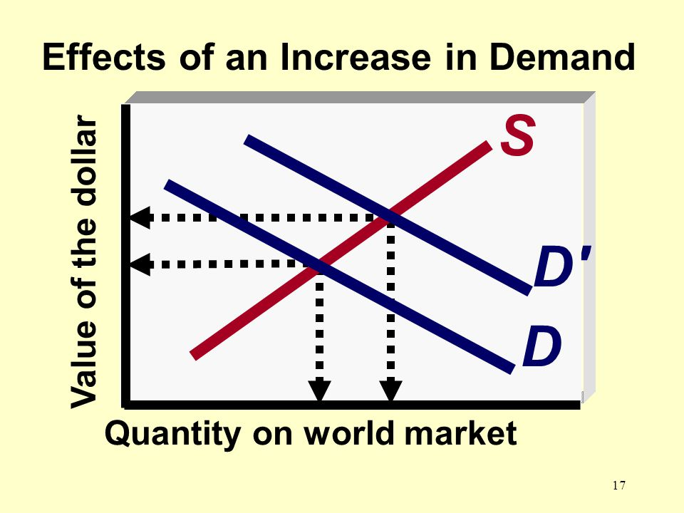 17 0 Effects of an Increase in Demand S D D Value of the dollar Quantity on world market