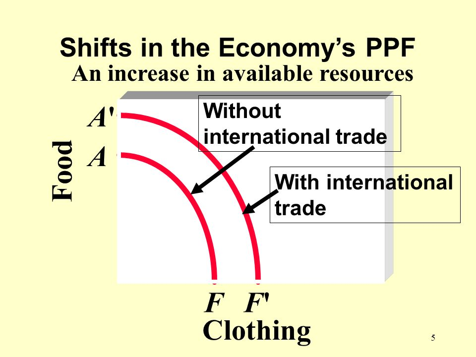 5 Shifts in the Economys PPF An increase in available resources Food Clothing FF F A A A Without international trade With international trade