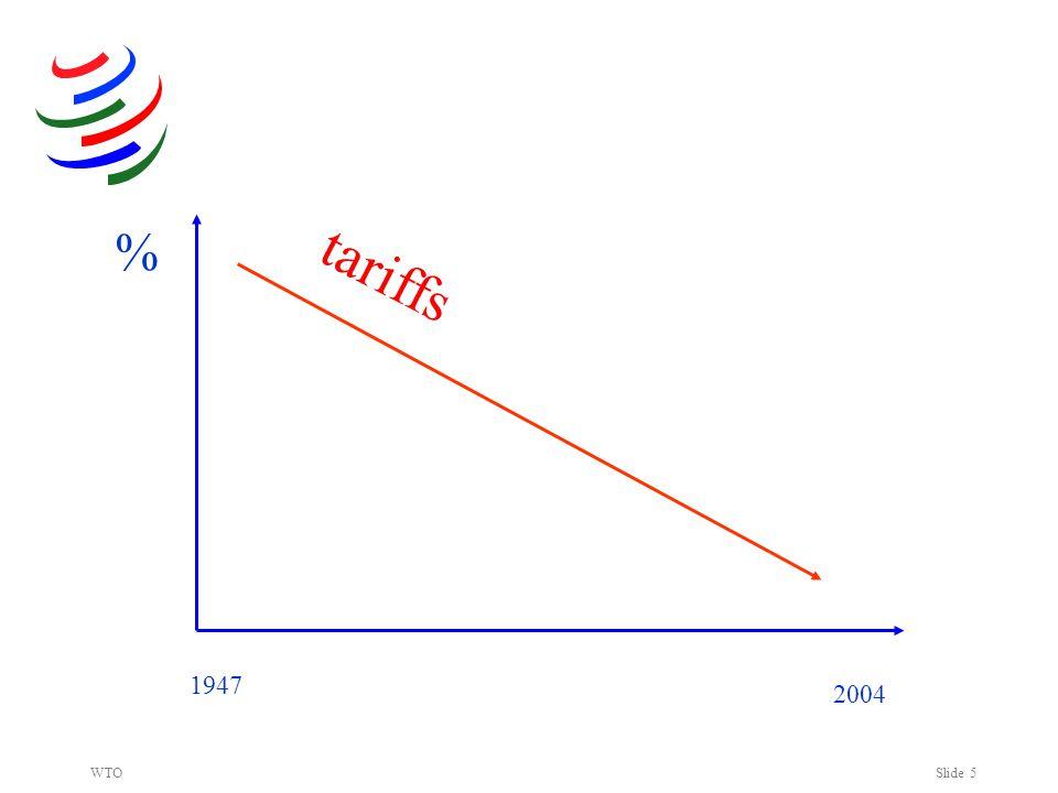 WTOSlide 5 % 2004 1947 tariffs