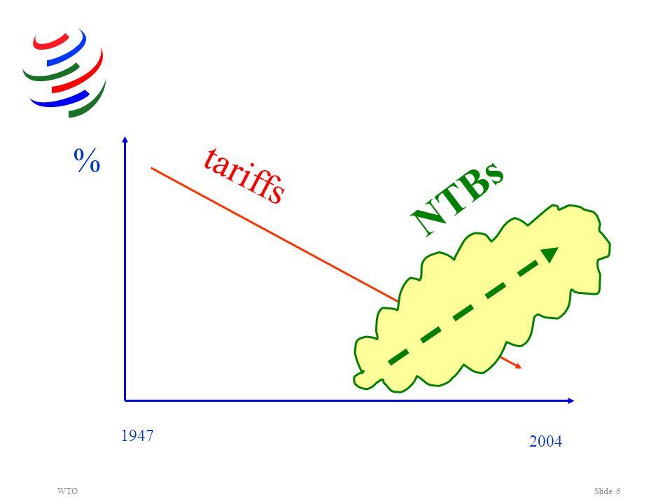 WTOSlide 6 % 2004 1947 ? NTBs tariffs