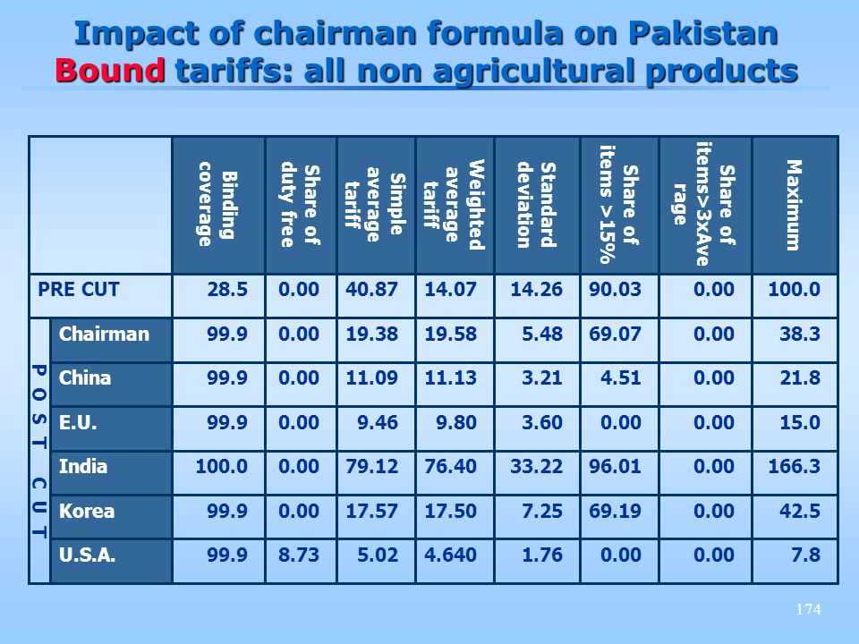 174 Impact of chairman formula on Pakistan Bound tariffs: all non agricultural products 100.00.0090.0314.2614.0740.870.0028.5PRE CUT 7.80.00 1.764.6405.028.7399.9U.S.A.