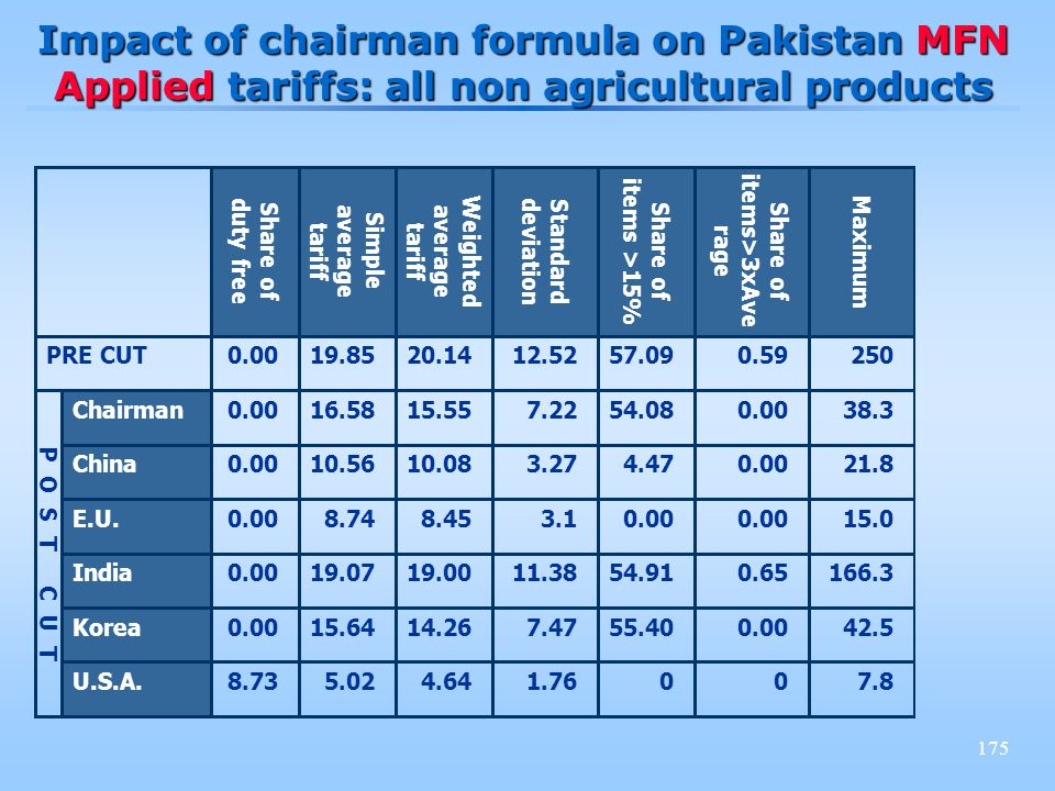 175 Impact of chairman formula on Pakistan MFN Applied tariffs: all non agricultural products 2500.5957.0912.5220.1419.850.00PRE CUT 7.8001.764.645.028.73U.S.A.