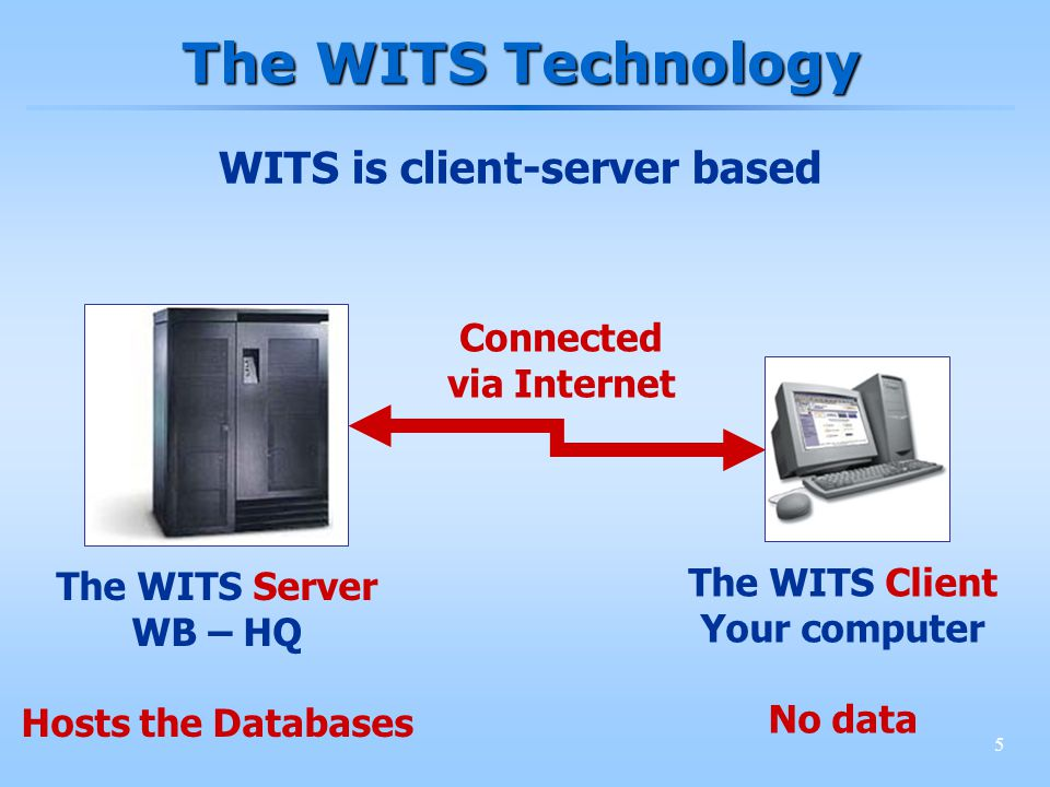 5 The WITS Server WB – HQ Hosts the Databases The WITS Client Your computer No data Connected via Internet The WITS Technology WITS is client-server b