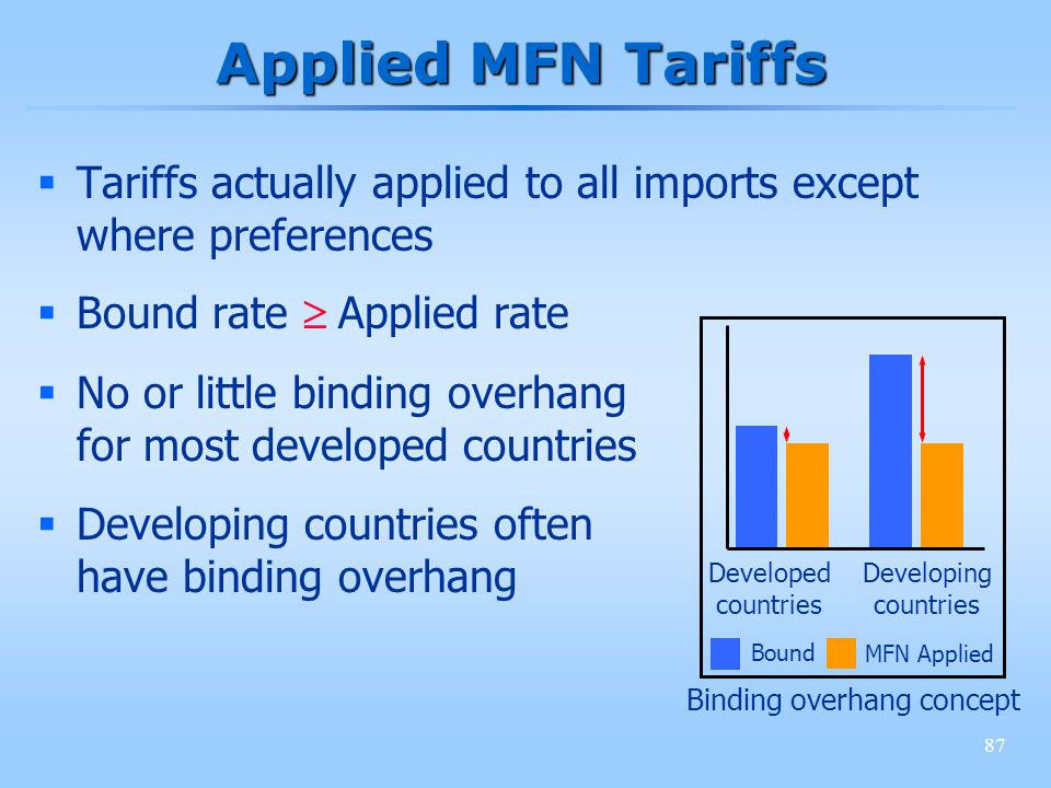 87 Applied MFN Tariffs Tariffs actually applied to all imports except where preferences Bound rate Applied rate No or little binding overhang for most developed countries Developing countries often have binding overhang Developed countries Developing countries Bound MFN Applied Binding overhang concept