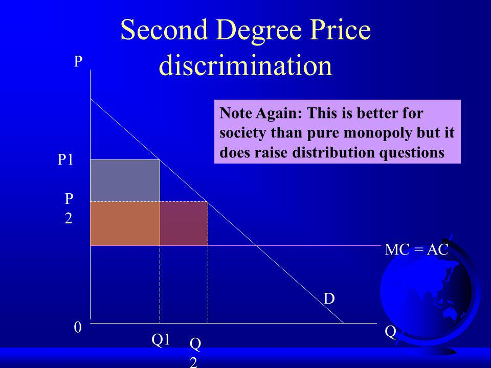 P 0 Q MC = AC D P1 Q1 Second Degree Price discrimination Note Again: This is better for society than pure monopoly but it does raise distribution questions Q2Q2 P2P2