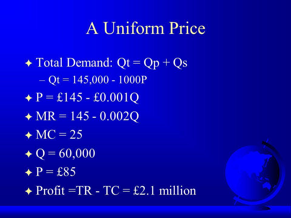 A Uniform Price F Total Demand: Qt = Qp + Qs –Qt = 145,000 - 1000P F P = £145 - £0.001Q F MR = 145 - 0.002Q F MC = 25 F Q = 60,000 F P = £85 F Profit