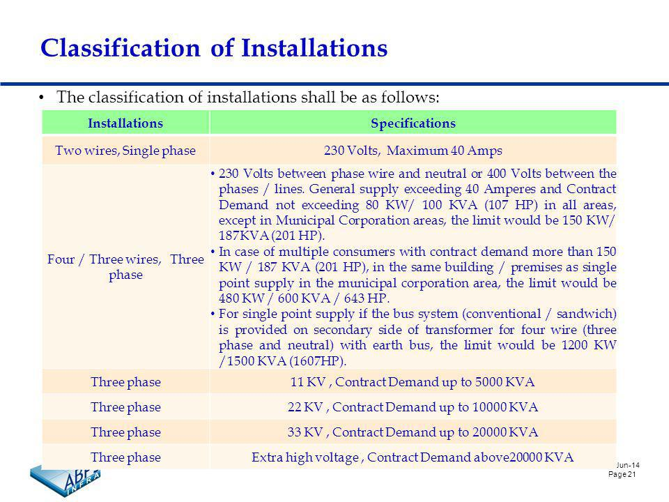 6-Jun-14 Page 21 Classification of Installations The classification of installations shall be as follows: InstallationsSpecifications Two wires, Single phase230 Volts, Maximum 40 Amps Four / Three wires, Three phase 230 Volts between phase wire and neutral or 400 Volts between the phases / lines.