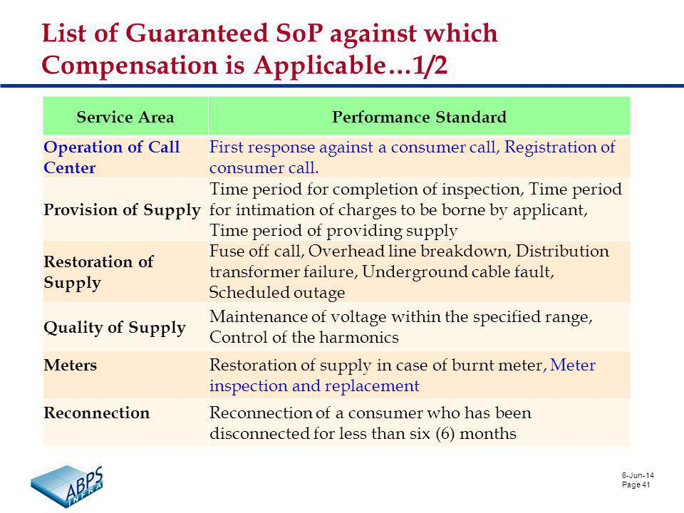 6-Jun-14 Page 41 List of Guaranteed SoP against which Compensation is Applicable…1/2 Service AreaPerformance Standard Operation of Call Center First response against a consumer call, Registration of consumer call.