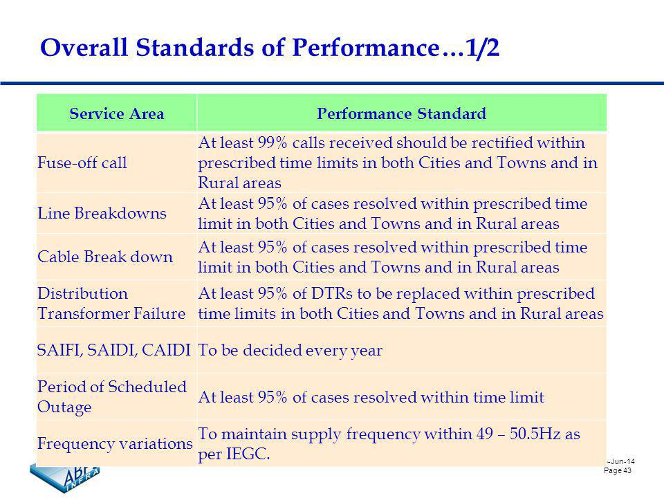 6-Jun-14 Page 43 Overall Standards of Performance…1/2 Service AreaPerformance Standard Fuse-off call At least 99% calls received should be rectified within prescribed time limits in both Cities and Towns and in Rural areas Line Breakdowns At least 95% of cases resolved within prescribed time limit in both Cities and Towns and in Rural areas Cable Break down At least 95% of cases resolved within prescribed time limit in both Cities and Towns and in Rural areas Distribution Transformer Failure At least 95% of DTRs to be replaced within prescribed time limits in both Cities and Towns and in Rural areas SAIFI, SAIDI, CAIDITo be decided every year Period of Scheduled Outage At least 95% of cases resolved within time limit Frequency variations To maintain supply frequency within 49 – 50.5Hz as per IEGC.