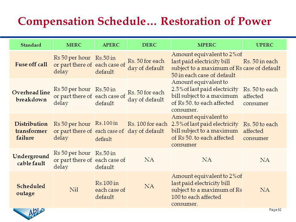 6-Jun-14 Page 52 Compensation Schedule… Restoration of Power StandardMERCAPERCDERCMPERCUPERC Fuse off call Rs 50 per hour or part there of delay Rs.50 in each case of default Rs.