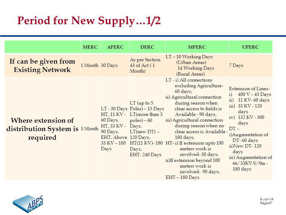 6-Jun-14 Page 57 Period for New Supply…1/2 MERCAPERCDERCMPERCUPERC If can be given from Existing Network 1 Month30 Days As per Section 43 of Act ( 1 Month) LT – 10 Working Days (Urban Areas) 14 Working Days (Rural Areas) 7 Days Where extension of distribution System is required 3 Month LT - 30 Days HT, 11 KV - 60 Days, HT, 33 KV - 90 Days, EHT, Above 33 KV – 180 Days LT (up to 5 Poles) – 15 Days LT(more than 5 poles) – 60 Days, LT(new DT) – 120 Days, HT(11 KV)- 180 Days, EHT- 240 Days LT - i) All connections excluding Agriculture- 60 days, ii) Agricultural connection during season when clear access to fields is Available - 90 days, iii) Agricultural connection during season when no clear access is Available - 180 days, HT- i) If extension upto 100 meters work is involved- 30 days, ii)If extension beyond 100 meters work is involved- 90 days, EHT – 180 Days Extension of Lines- i)400 V – 45 Days ii)11 KV- 60 days iii)33 KV - 120 days iv)132 KV - 300 days DT – i)Augmentation of DT- 60 days ii)New DT- 120 days iii) Augmentation of 66/33KV S/Stn - 180 days