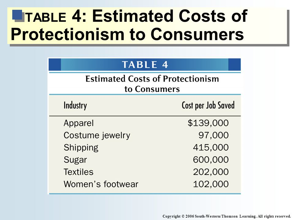 TABLE 4: Estimated Costs of Protectionism to Consumers Copyright © 2006 South-Western/Thomson Learning.