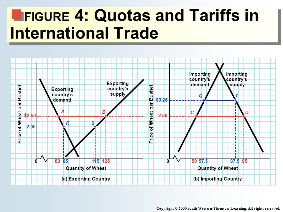FIGURE 4: Quotas and Tariffs in International Trade Copyright © 2006 South-Western/Thomson Learning.