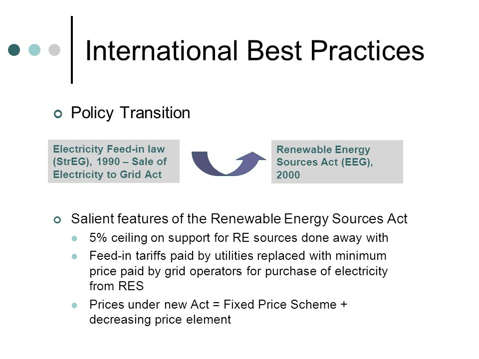 International Best Practices Policy Transition Salient features of the Renewable Energy Sources Act 5% ceiling on support for RE sources done away with Feed-in tariffs paid by utilities replaced with minimum price paid by grid operators for purchase of electricity from RES Prices under new Act = Fixed Price Scheme + decreasing price element Electricity Feed-in law (StrEG), 1990 – Sale of Electricity to Grid Act Renewable Energy Sources Act (EEG), 2000