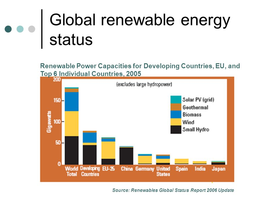 Global renewable energy status Renewable Power Capacities for Developing Countries, EU, and Top 6 Individual Countries, 2005 Source: Renewables Global Status Report 2006 Update
