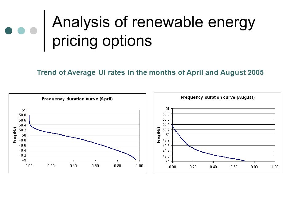 Analysis of renewable energy pricing options Trend of Average UI rates in the months of April and August 2005