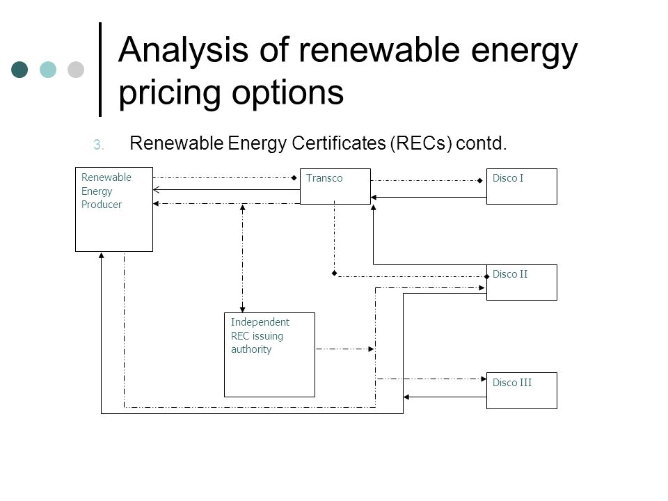 Analysis of renewable energy pricing options 3. Renewable Energy Certificates (RECs) contd.