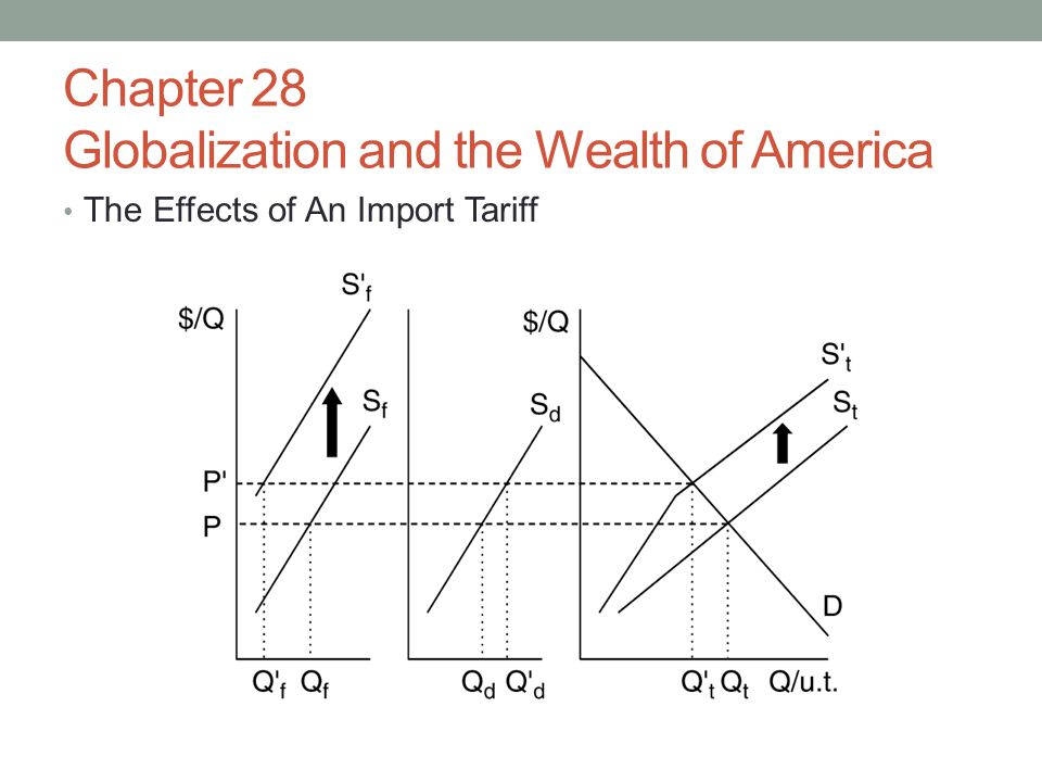 Chapter 28 Globalization and the Wealth of America The Effects of An Import Tariff