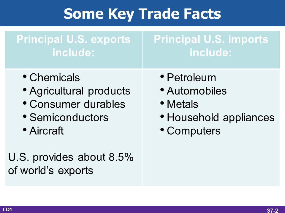 GATT Three principles: Equal, nondiscriminatory trade between member nations Reduction in tariffs Elimination of import quotas LO5 37-13