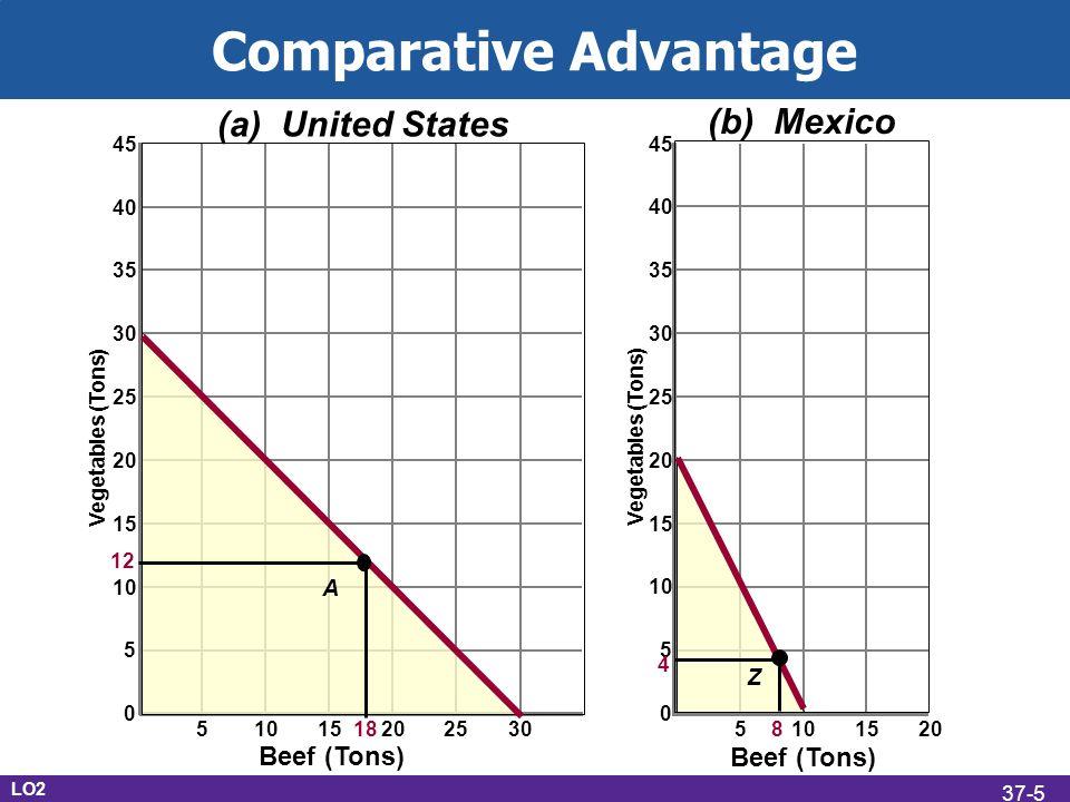Comparative Advantage LO2 37-6