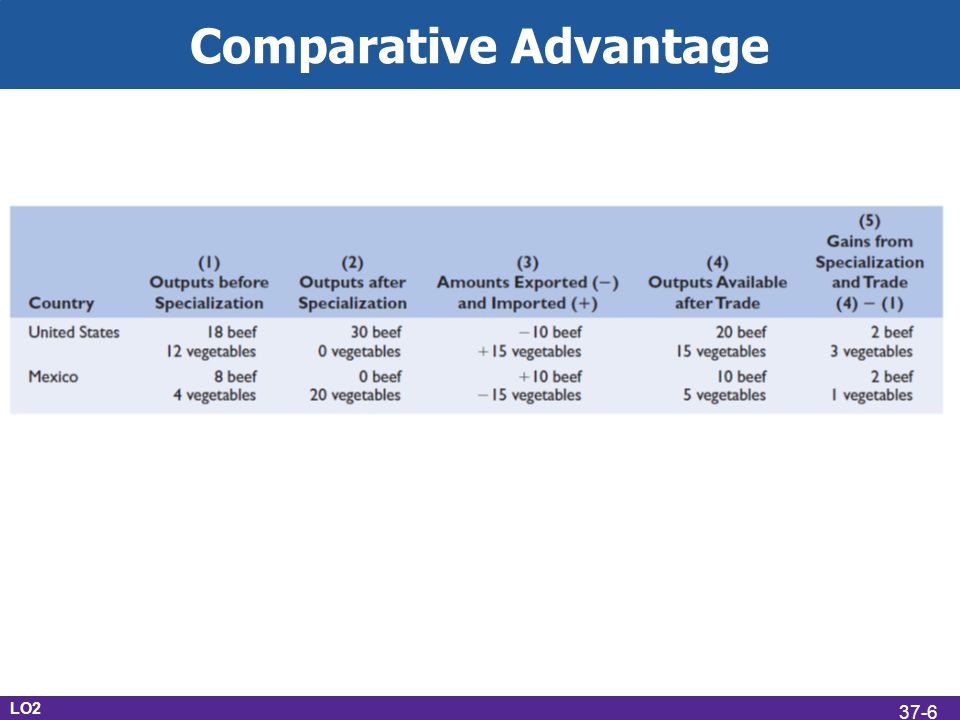 Comparative Advantage LO2 37-6