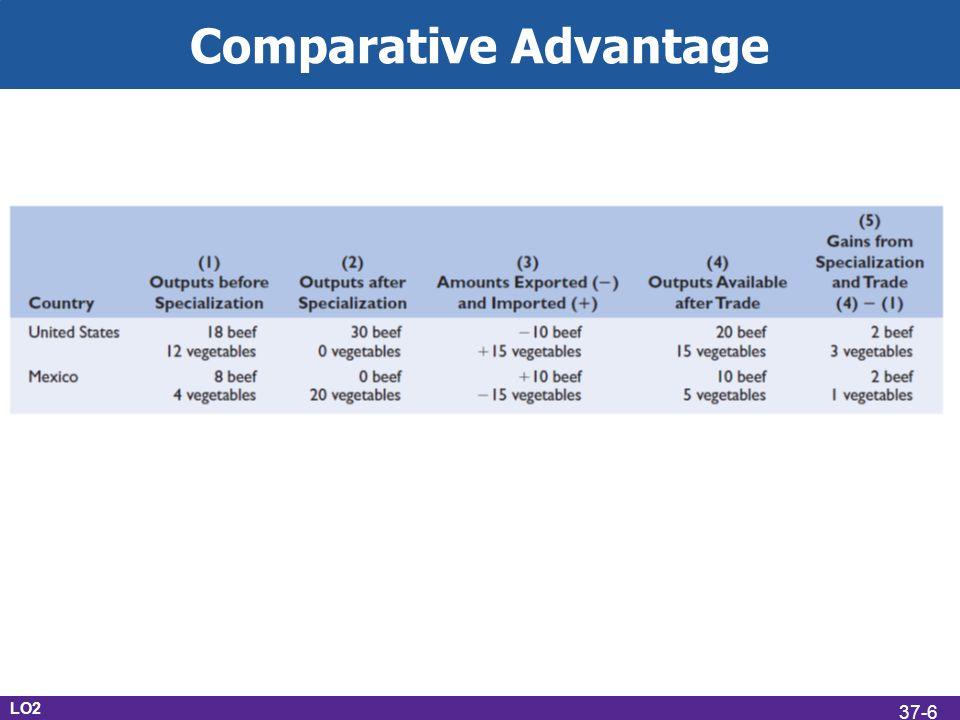 Comparative Advantage Terms of trade U.S.1V = 1B U.S.