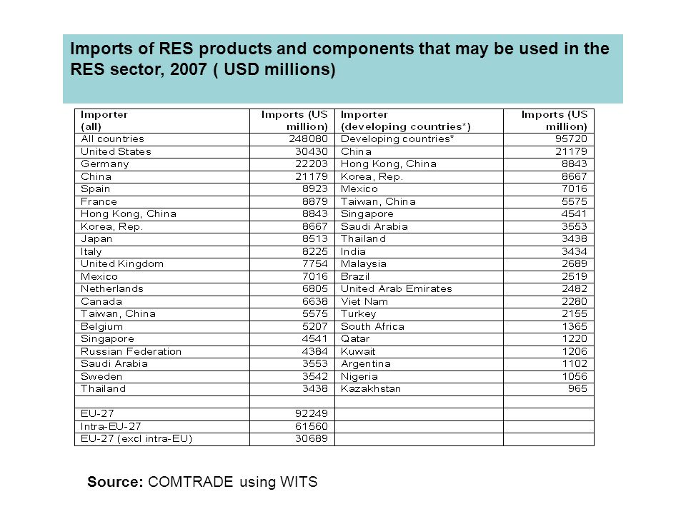 Imports of RES products and components that may be used in the RES sector, 2007 ( USD millions) Source: COMTRADE using WITS