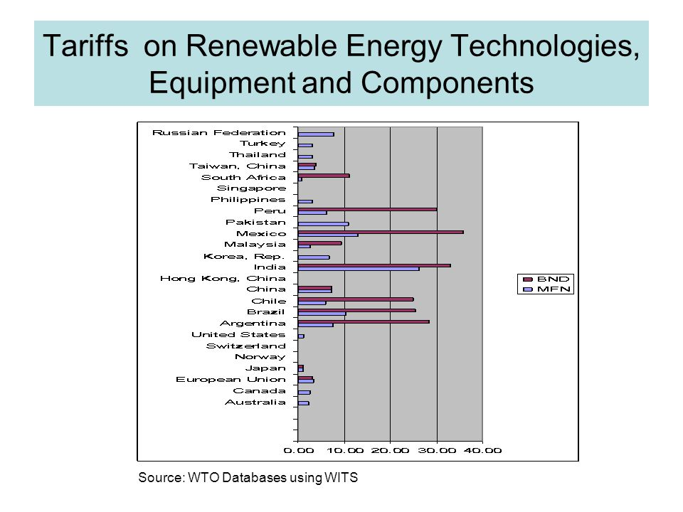 Tariffs on Renewable Energy Technologies, Equipment and Components Source: WTO Databases using WITS