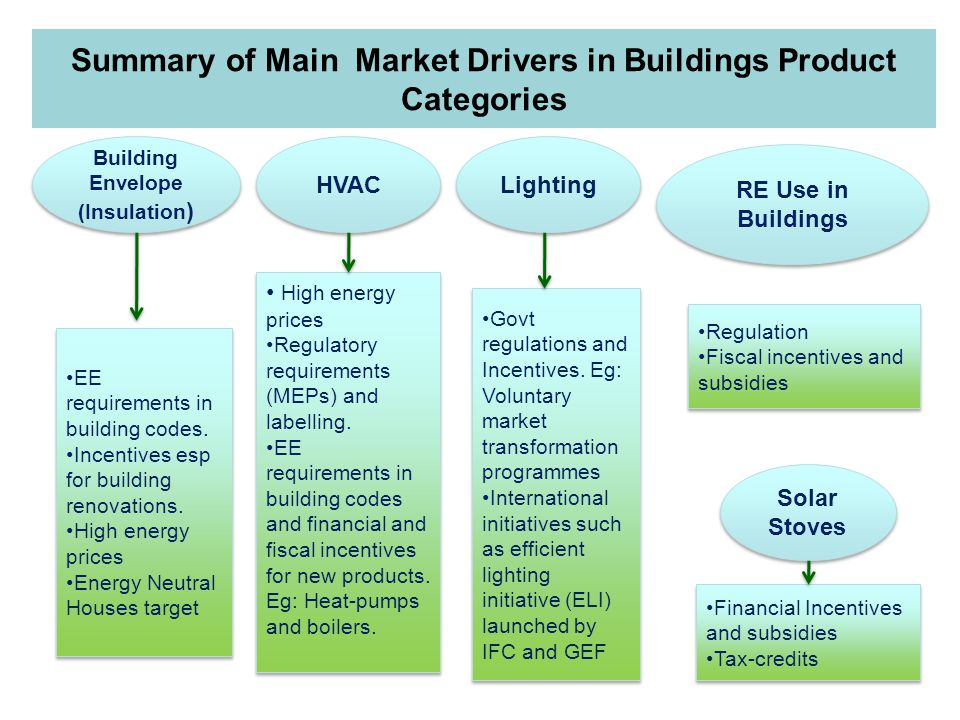 Summary of Main Market Drivers in Buildings Product Categories Building Envelope (Insulation ) HVAC Lighting Solar Stoves RE Use in Buildings EE requirements in building codes.