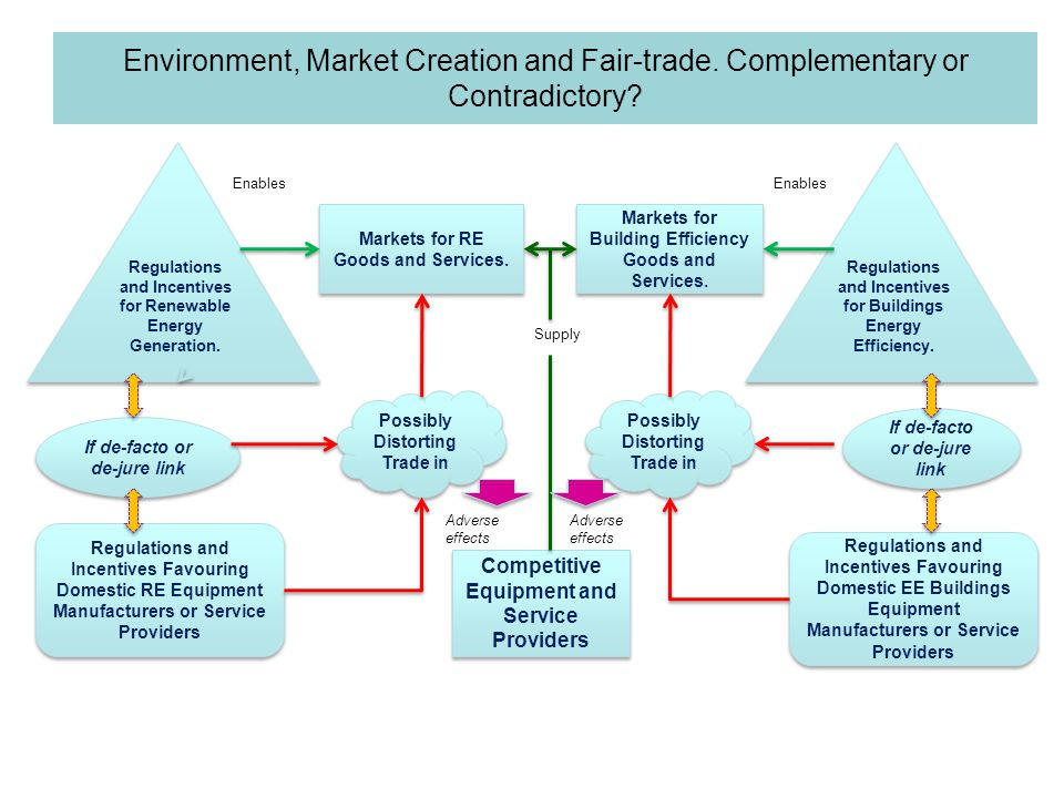 Environment, Market Creation and Fair-trade. Complementary or Contradictory? Competitive Equipment and Service Providers Markets for RE Goods and Serv