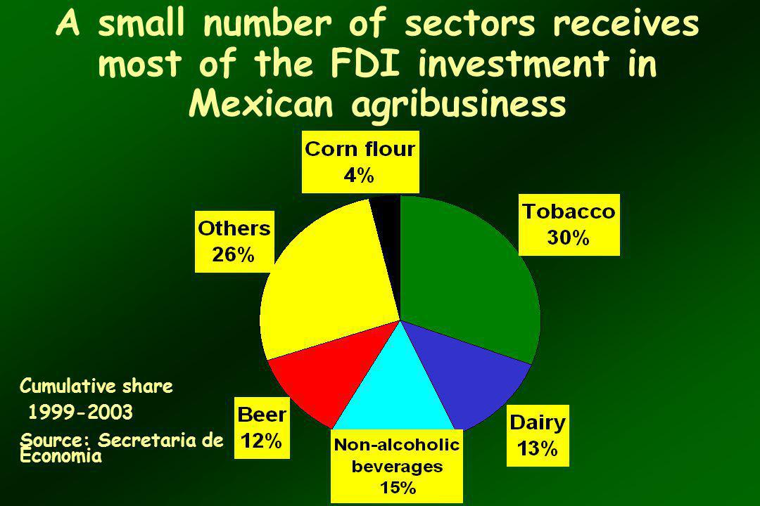 A small number of sectors receives most of the FDI investment in Mexican agribusiness Cumulative share 1999-2003 Source: Secretaria de Economia