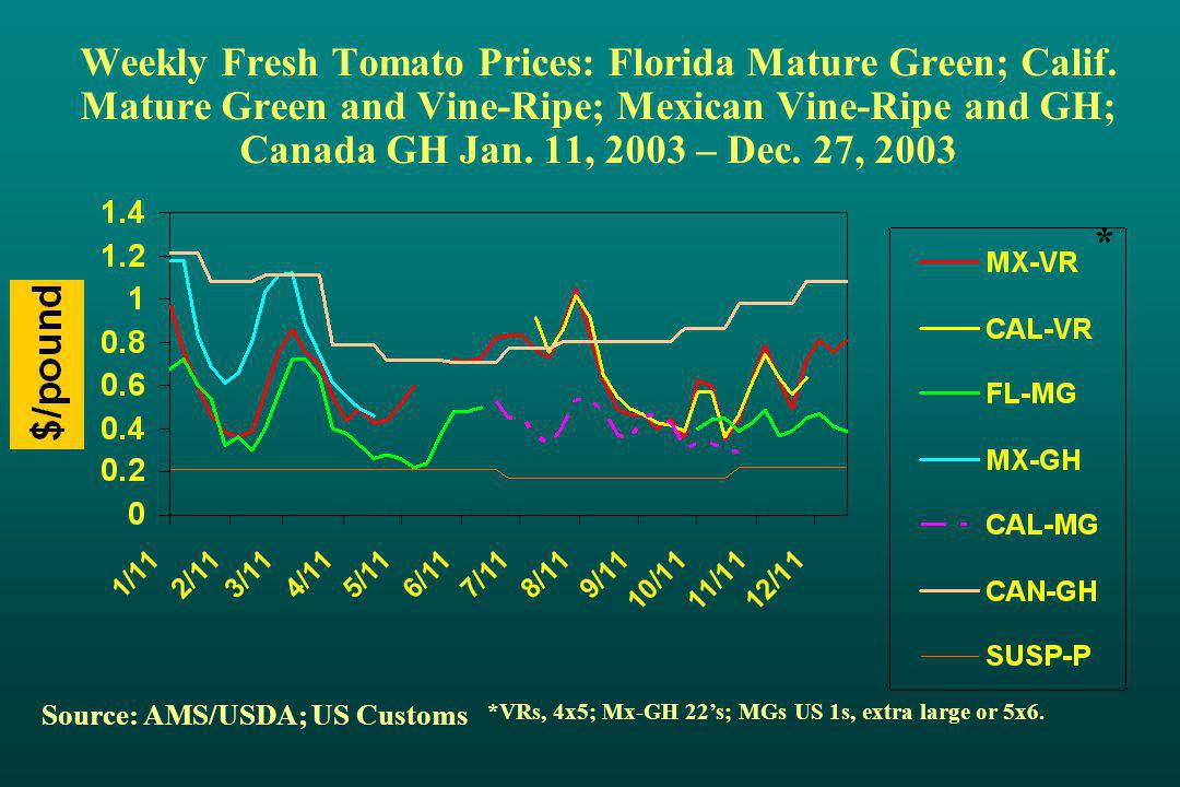 Weekly Fresh Tomato Prices: Florida Mature Green; Calif.